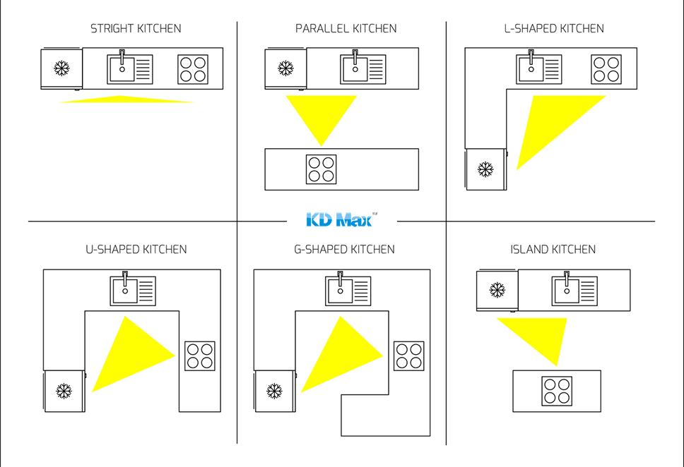 Jak zaprojektować ergonomiczną kuchnię?